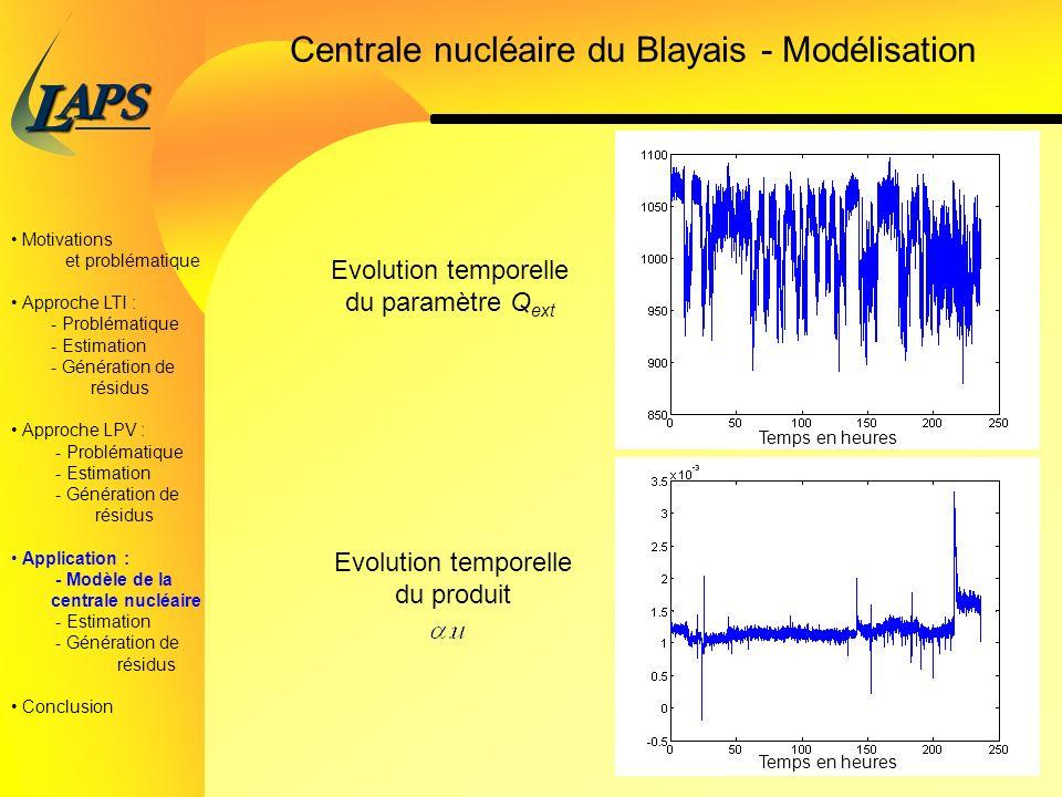 PAS L 32/38 Centrale nucléaire du Blayais - Modélisation Motivations et problématique Approche LTI : - Problématique - Estimation - Génération de résidus Approche LPV : - Problématique - Estimation - Génération de résidus Application : - Modèle de la centrale nucléaire - Estimation - Génération de résidus Conclusion Evolution temporelle du paramètre Q ext Temps en heures Evolution temporelle du produit