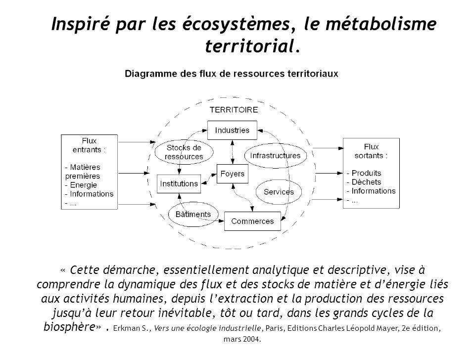 Inspiré par les écosystèmes, le métabolisme territorial.