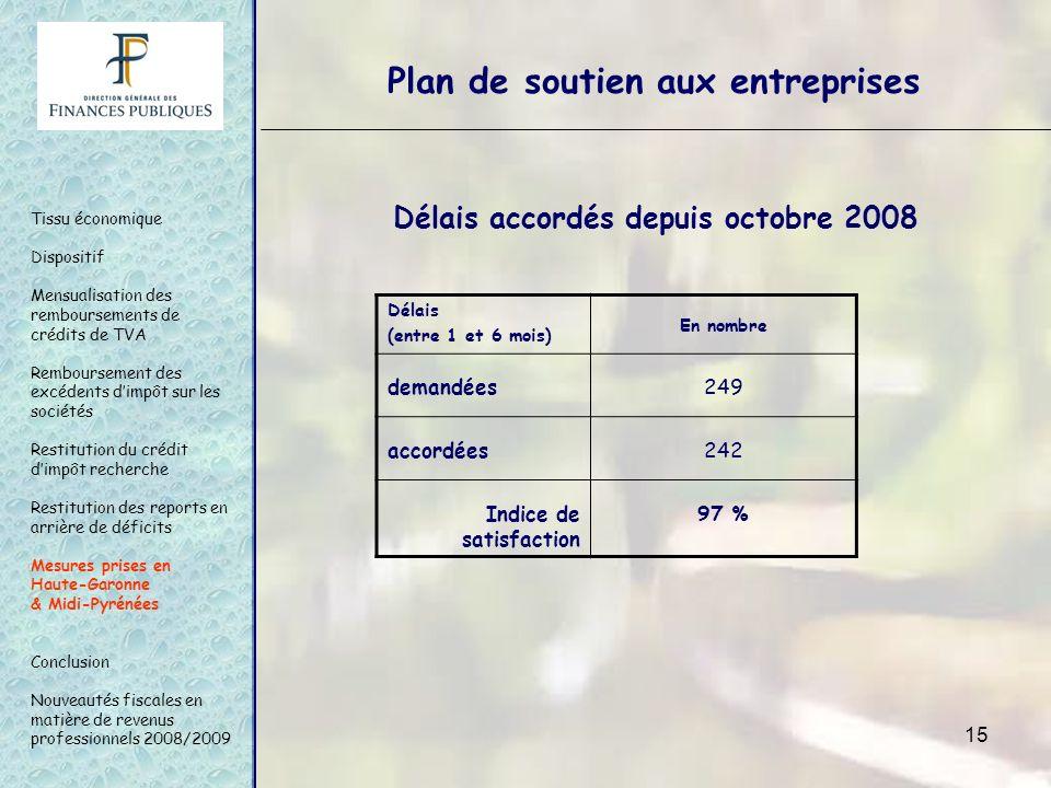 15 Délais (entre 1 et 6 mois) En nombre demandées249 accordées242 Indice de satisfaction 97 % Délais accordés depuis octobre 2008 Tissu économique Dis