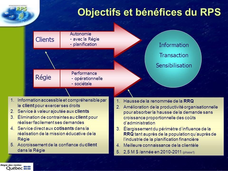 6 Plan 1.Ce quest le Renouvellement de la prestation de services à la Régie des rentes du Québec 2.Mise en œuvre 3.Gestion permanente 4.Conclusion
