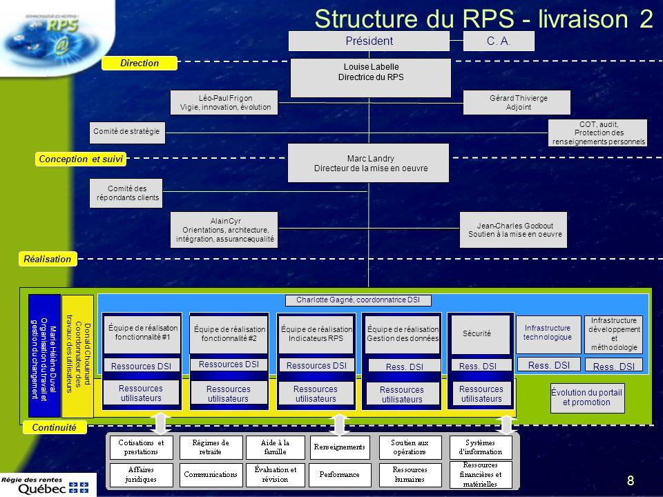 9 Plan 1.Ce quest le Renouvellement de la prestation de services à la Régie des rentes du Québec 2.Mise en œuvre 3.Gestion permanente 4.Conclusion