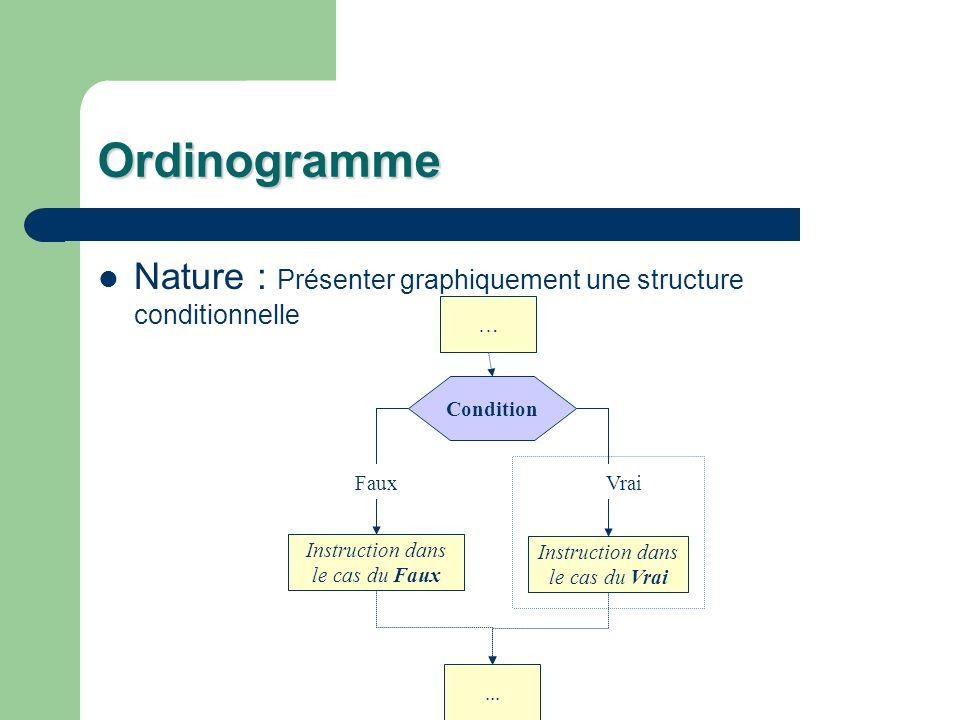 Ordinogramme Nature : Présenter graphiquement une structure conditionnelle … Condition Instruction dans le cas du Faux Instruction dans le cas du Vrai