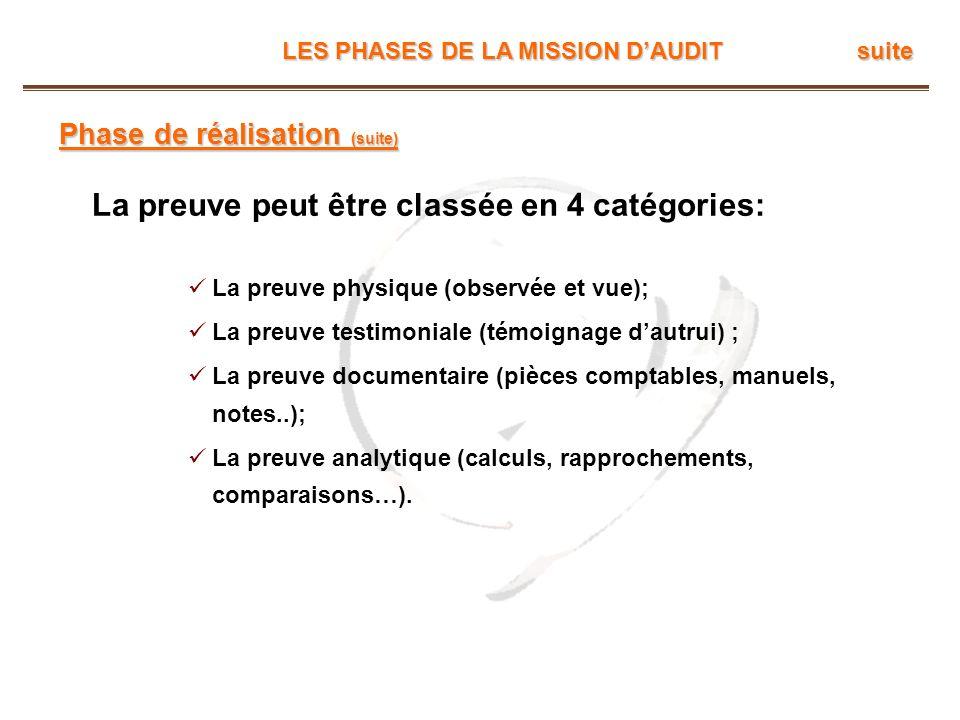 LES PHASES DE LA MISSION DAUDIT suite Phase de réalisation (suite) La preuve peut être classée en 4 catégories: La preuve physique (observée et vue);