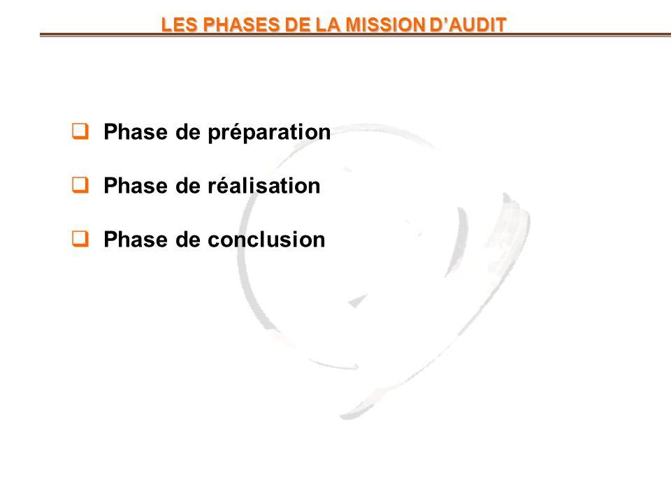 LES PHASES DE LA MISSION DAUDIT LES PHASES DE LA MISSION DAUDIT Phase de préparation Phase de réalisation Phase de conclusion