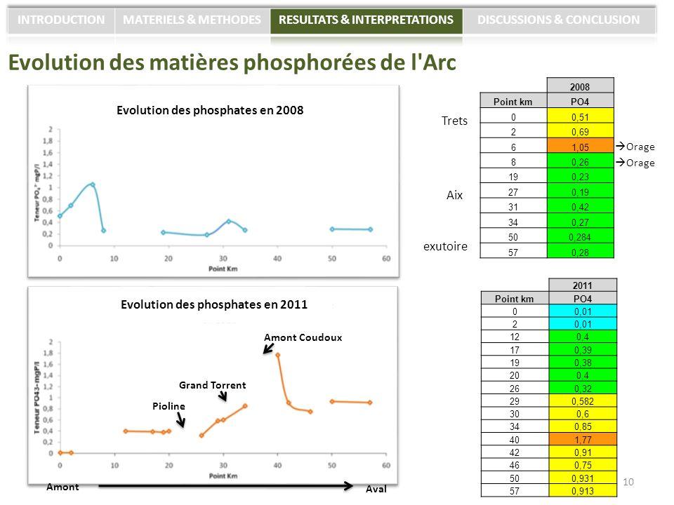 Evolution des matières phosphorées de l'Arc Grand Torrent Amont Coudoux Pioline 10 Evolution des phosphates en 2008 Evolution des phosphates en 2011 2