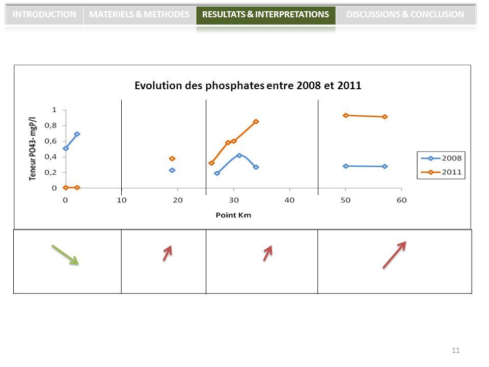 11 Evolution des phosphates entre 2008 et 2011
