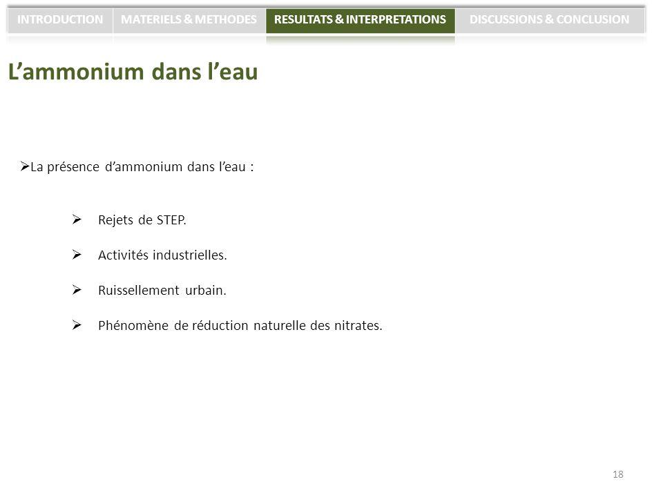 Lammonium dans leau La présence dammonium dans leau : Rejets de STEP. Activités industrielles. Ruissellement urbain. Phénomène de réduction naturelle