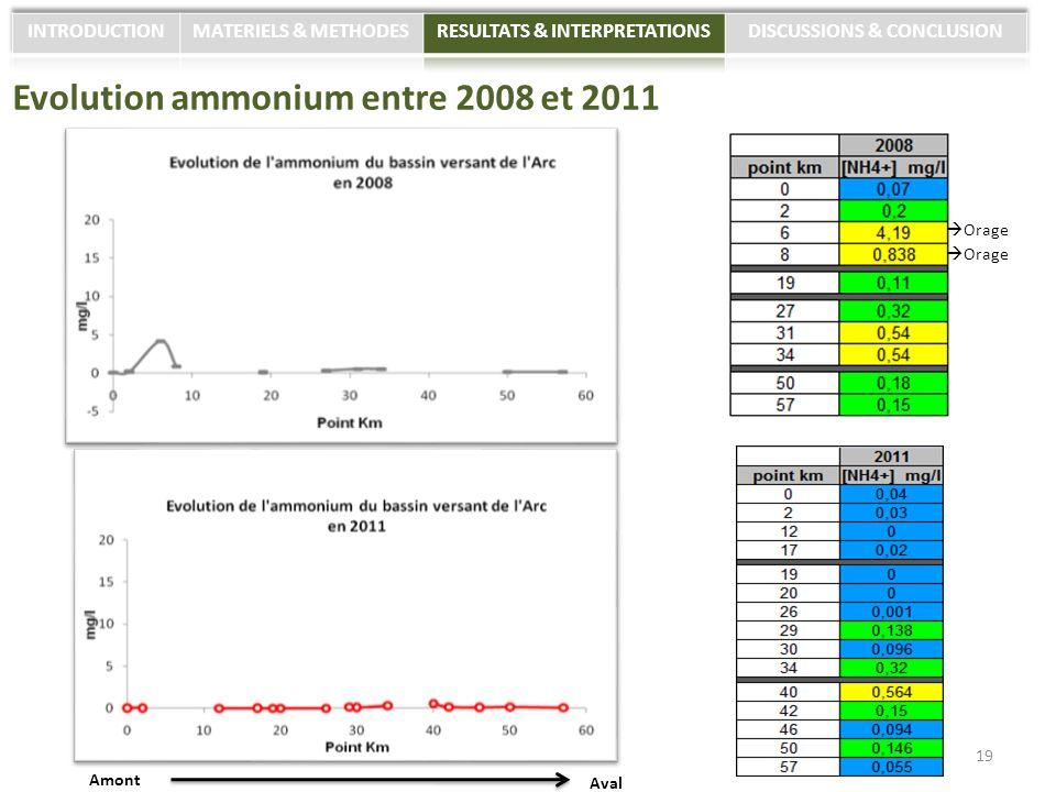 Evolution ammonium entre 2008 et 2011 19 Amont Aval Orage