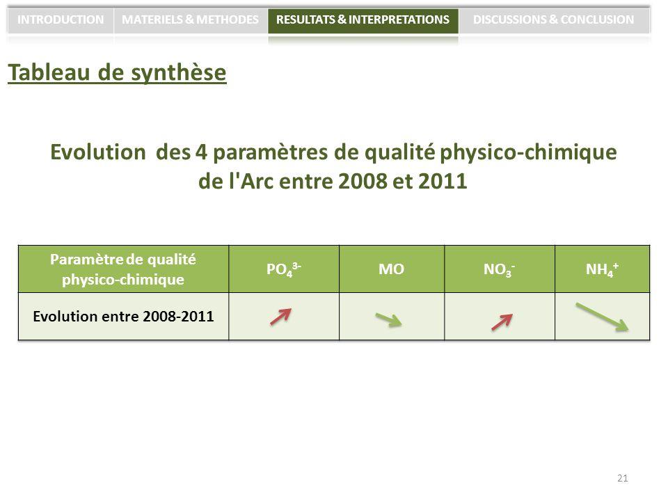 Tableau de synthèse Evolution des 4 paramètres de qualité physico-chimique de l'Arc entre 2008 et 2011 21