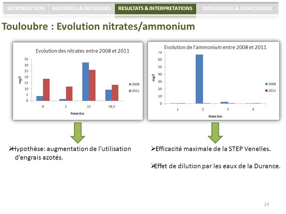 Touloubre : Evolution nitrates/ammonium Efficacité maximale de la STEP Venelles. Effet de dilution par les eaux de la Durance. 24 Hypothèse: augmentat