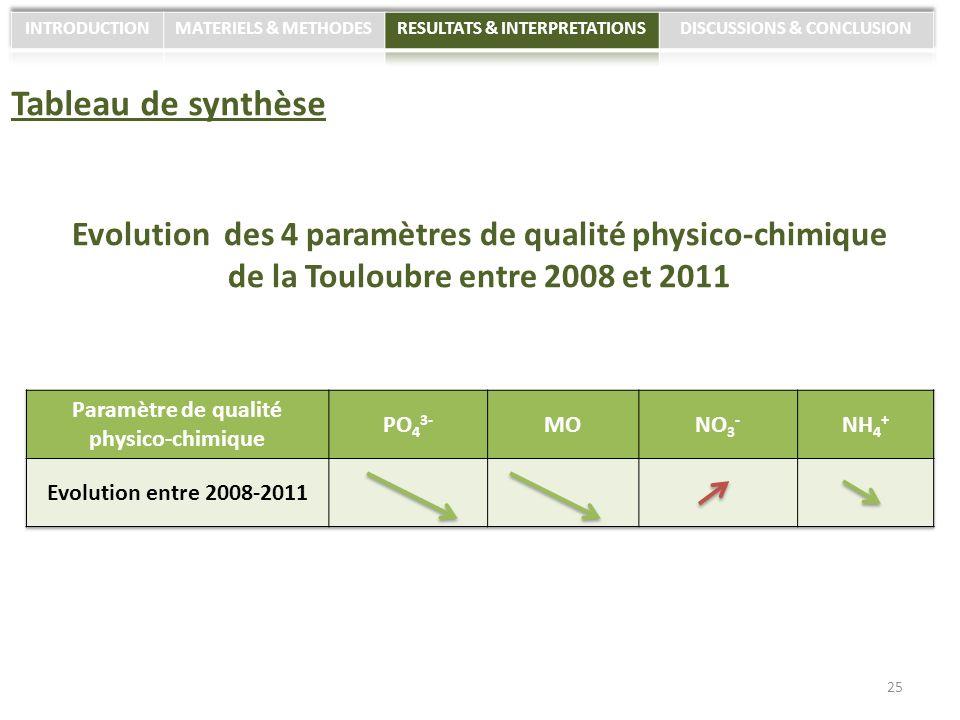 Tableau de synthèse Evolution des 4 paramètres de qualité physico-chimique de la Touloubre entre 2008 et 2011 25