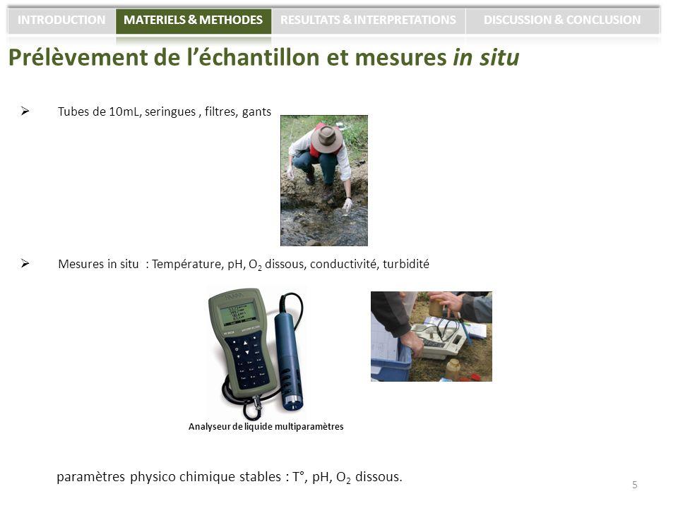 Tubes de 10mL, seringues, filtres, gants Mesures in situ : Température, pH, O 2 dissous, conductivité, turbidité Prélèvement de léchantillon et mesure