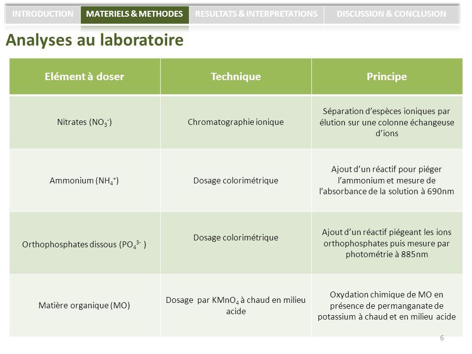 Analyses au laboratoire Elément à doserTechniquePrincipe Nitrates (NO 3 - )Chromatographie ionique Séparation despèces ioniques par élution sur une co