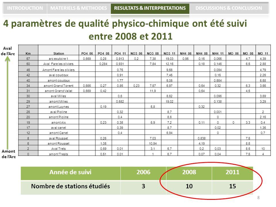 4 paramètres de qualité physico-chimique ont été suivi entre 2008 et 2011 KmStationPO4_06PO4_08PO4_11NO3_06NO3_08NO3_11NH4_06NH4_08NH4_11MO_06MO_08MO_