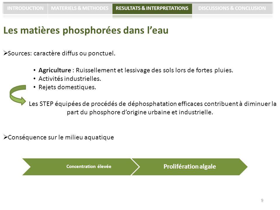 Les matières phosphorées dans leau Sources: caractère diffus ou ponctuel. Agriculture : Ruissellement et lessivage des sols lors de fortes pluies. Act