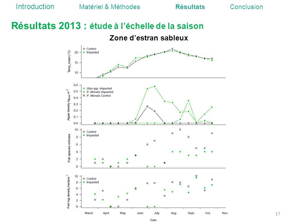 Résultats 2013 : étude à léchelle de la saison 17 Zone destran sableux Introduction Matériel & Méthodes Résultats Conclusion
