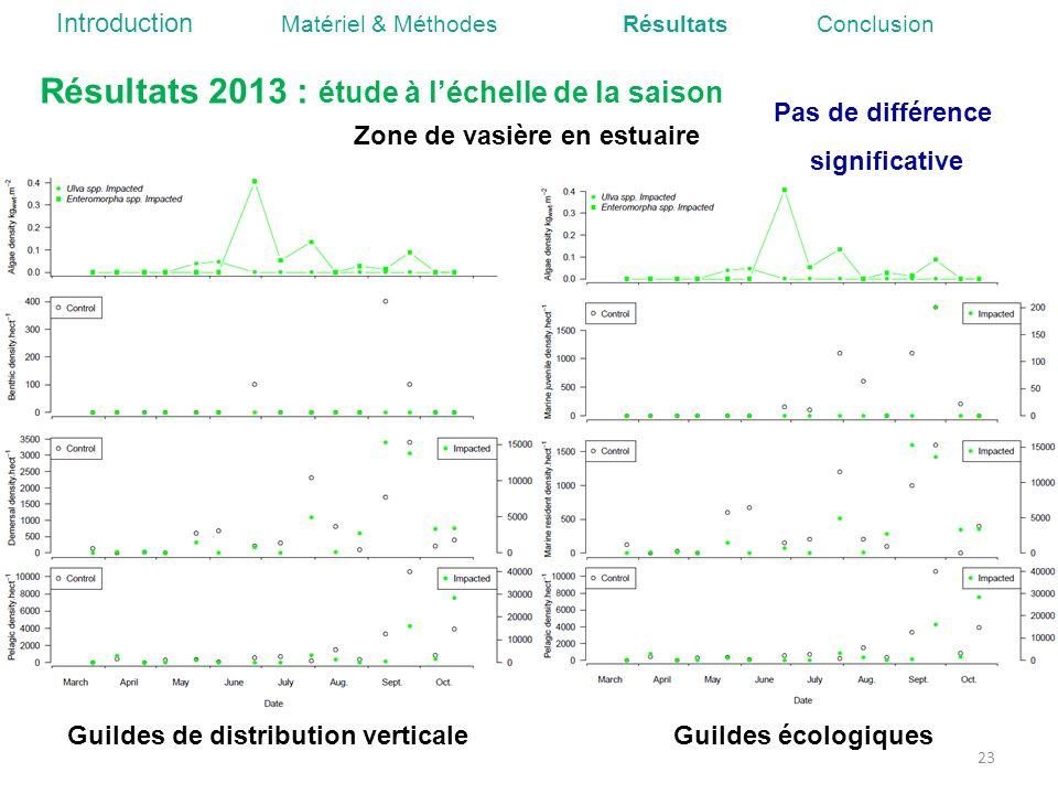 23 Guildes de distribution verticaleGuildes écologiques Pas de différence significative Résultats 2013 : étude à léchelle de la saison Zone de vasière