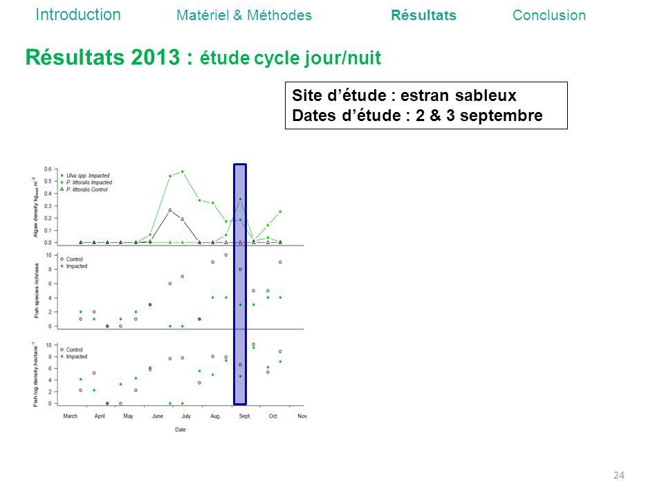 24 Résultats 2013 : étude cycle jour/nuit Site détude : estran sableux Dates détude : 2 & 3 septembre Introduction Matériel & Méthodes Résultats Concl