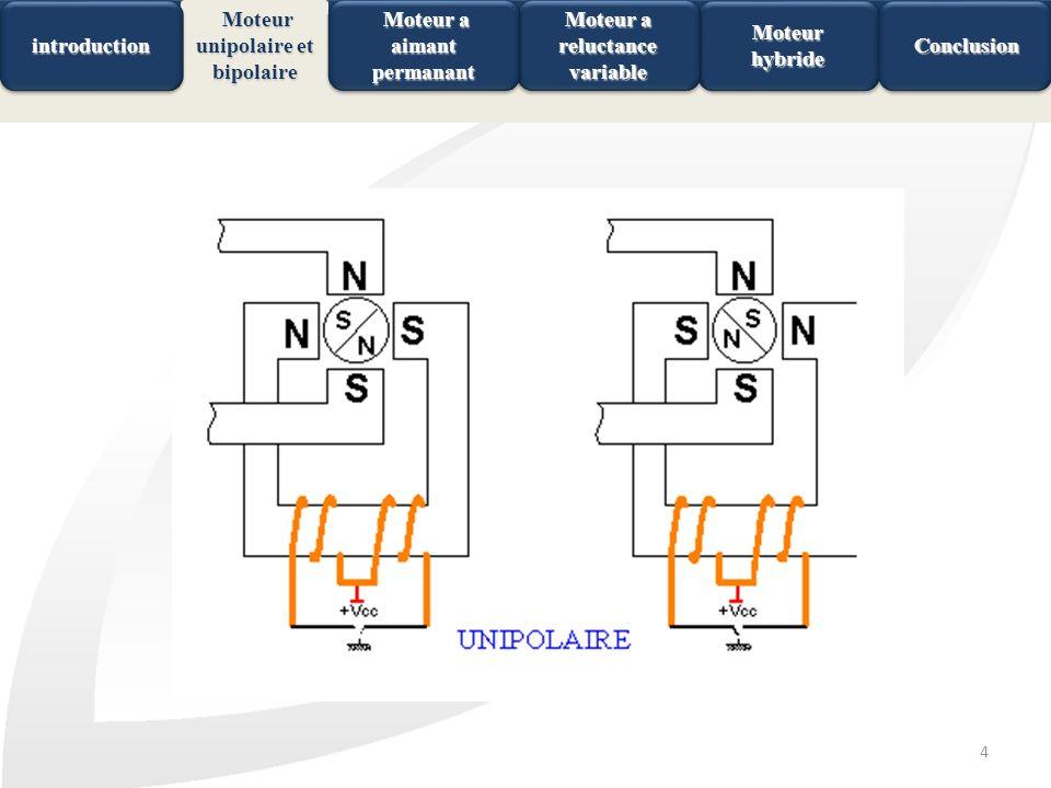 4 MoteurhybrideMoteurhybride Conclusion Conclusion Moteur a reluctance variable Moteur a aimant permanant Moteur a aimant permanant introductionintrod