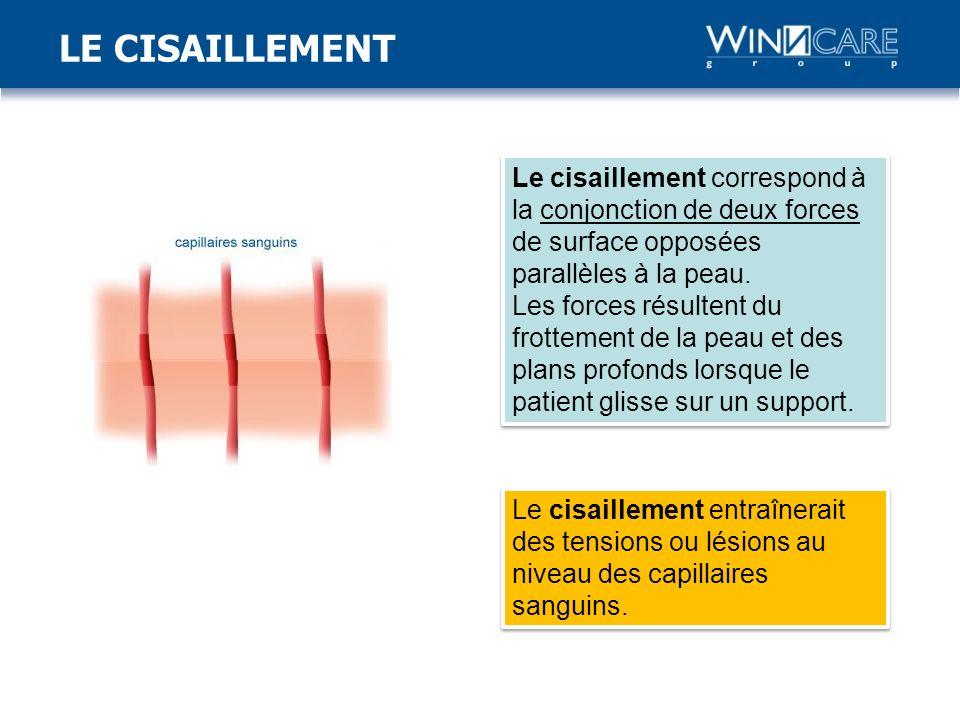 Le cisaillement correspond à la conjonction de deux forces de surface opposées parallèles à la peau.