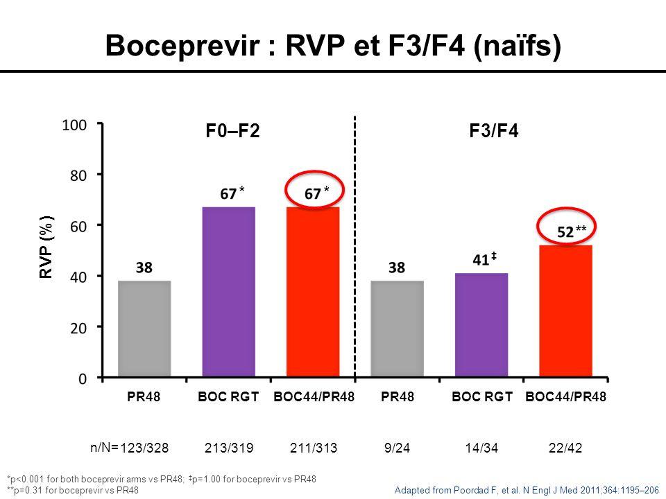 Boceprevir : RVP et F3/F4 (naïfs) RVP (%) PR48 123/328 BOC44/PR48 211/313 n/N= F0–F2F3/F4 BOC RGT 213/319 BOC44/PR48 22/42 BOC RGT 14/34 Adapted from