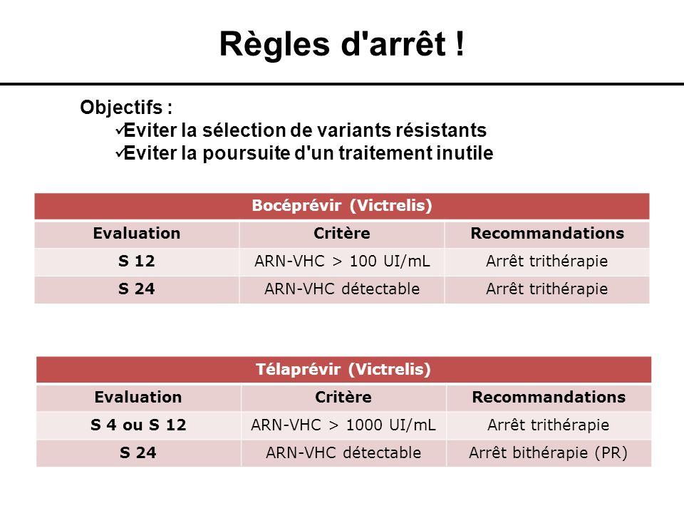 Règles d'arrêt ! Bocéprévir (Victrelis) EvaluationCritèreRecommandations S 12ARN-VHC > 100 UI/mLArrêt trithérapie S 24ARN-VHC détectableArrêt trithéra