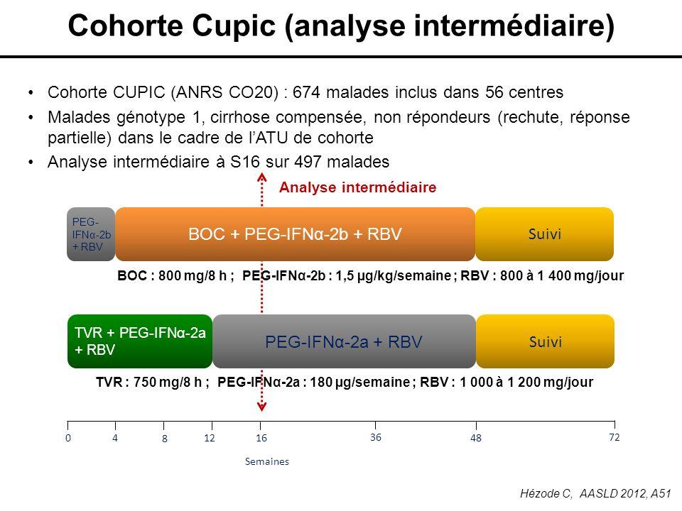 Cohorte Cupic (analyse intermédiaire) Cohorte CUPIC (ANRS CO20) : 674 malades inclus dans 56 centres Malades génotype 1, cirrhose compensée, non répon