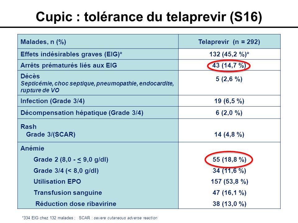Malades, n (%)Telaprevir (n = 292) Effets indésirables graves (EIG)*132 (45,2 %)* Arrêts prématurés liés aux EIG43 (14,7 %) Décès Septicémie, choc sep