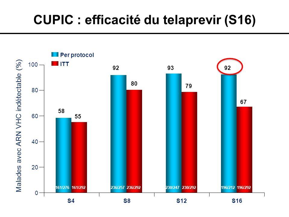CUPIC : efficacité du telaprevir (S16) Per protocol 0 20 40 60 80 100 S4S8S12S16 ITT 58 55 92 80 93 79 92 67 Malades avec ARN VHC indétectable (%) 161