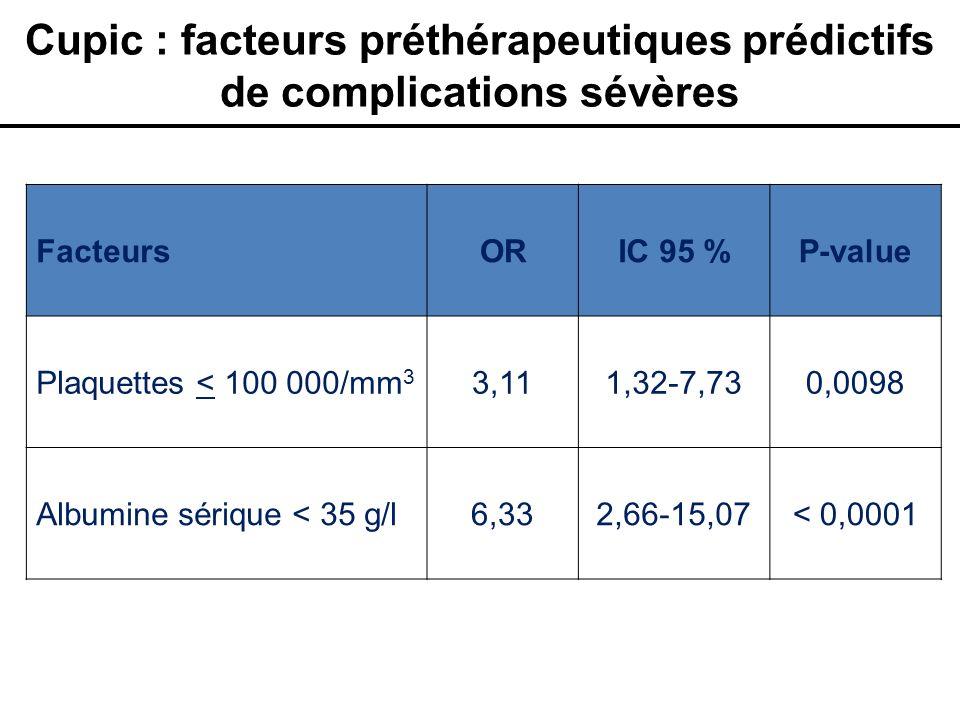 Cupic : facteurs préthérapeutiques prédictifs de complications sévères FacteursORIC 95 %P-value Plaquettes < 100 000/mm 3 3,111,32-7,730,0098 Albumine