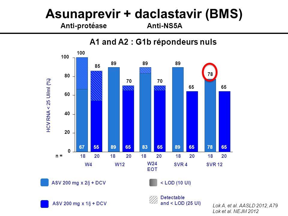 W24 EOT HCV RNA < 25 UI/ml (%) W4W12SVR 4 ASV 200 mg x 2/j + DCV ASV 200 mg x 1/j + DCV n = 18 20 18 65 100 85 70 89 0 20 40 60 80 100 6567556589 < LO