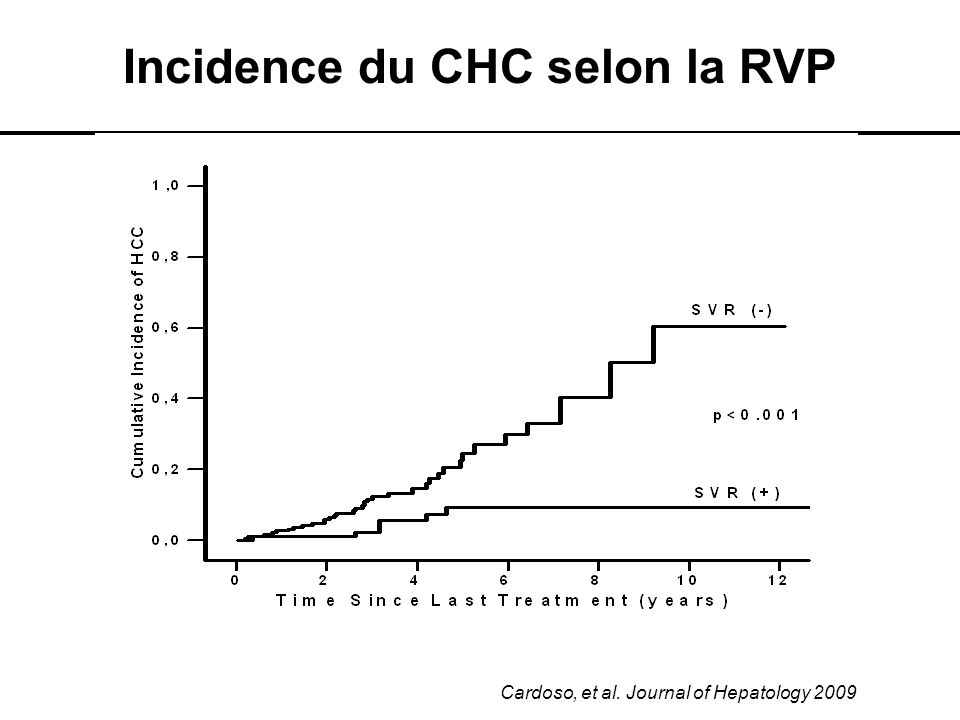 Asselah T et al. Liver International 2012 Cycle viral et cibles thérapeutiques