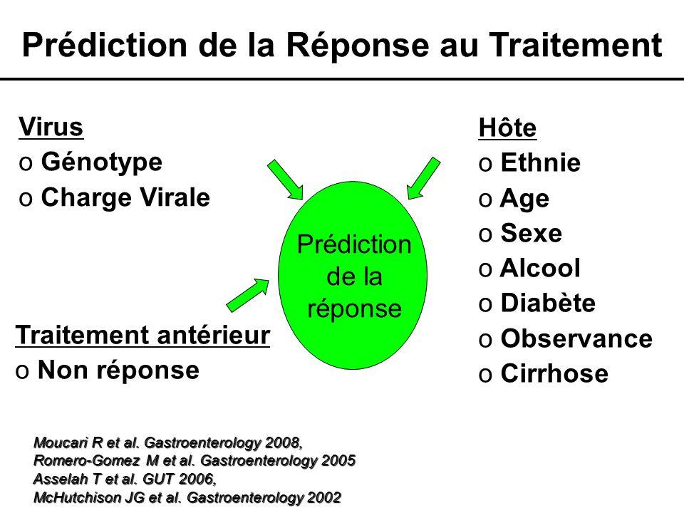 Hôte o Cirrhose Virus o Génotype 1a Prédiction de la réponse Prédiction de la Réponse au Traitement Moucari R et al.