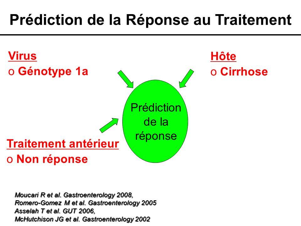 Hôte o Cirrhose Virus o Génotype 1a Prédiction de la réponse Prédiction de la Réponse au Traitement Moucari R et al. Gastroenterology 2008, Romero-Gom