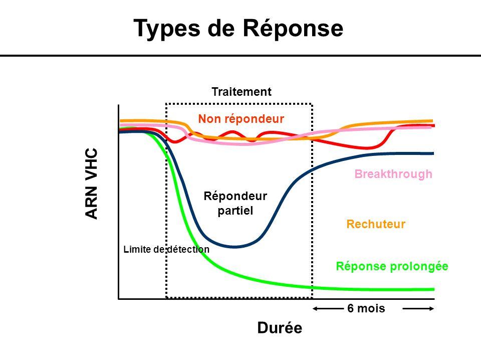 Types de Réponse Réponse prolongée Non répondeur Traitement Durée Rechuteur Répondeur partiel ARN VHC Breakthrough Limite de détection 6 mois