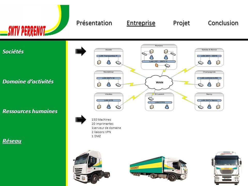 PrésentationEntrepriseProjetConclusion Sociétés Domaine dactivités Ressources humaines Réseau 150 Machines 20 Imprimantes 1serveur de domaine 2 liaiso