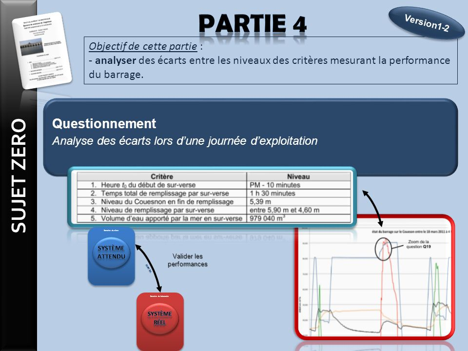 Objectif de cette partie : - analyser des écarts entre les niveaux des critères mesurant la performance du barrage.