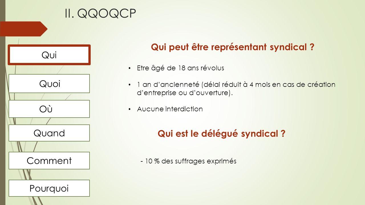 II.QQOQCP Quoi Où Quand Comment Pourquoi Qui Quel est son rôle.