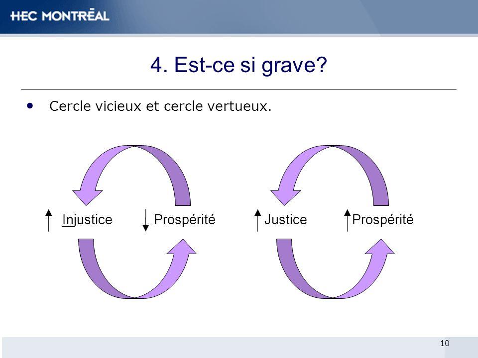 Cercle vicieux et cercle vertueux. 10 InjusticeProspéritéJusticeProspérité