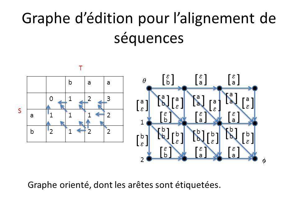 Graphe dédition pour lalignement de séquences baa 0123 a1112 b2122 1 2 b [] a [] a [] a [] a [] b [] b [] a [] a [] a [] a [] a [] b [] b [] b [] a []