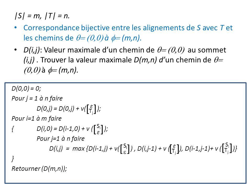 |S| = m, |T| = n. Correspondance bijective entre les alignements de S avec T et les chemins de à (m,n). D(i,j): Valeur maximale dun chemin de au somme