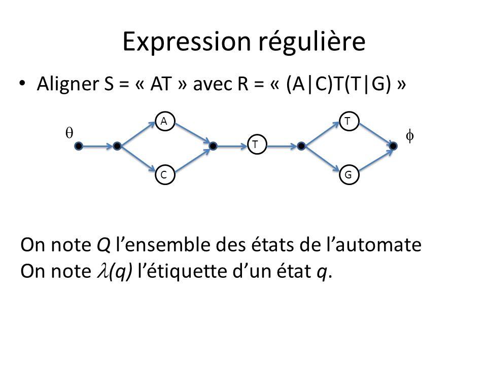 Expression régulière Aligner S = « AT » avec R = « (A|C)T(T|G) » A C T T G On note Q lensemble des états de lautomate On note (q) létiquette dun état