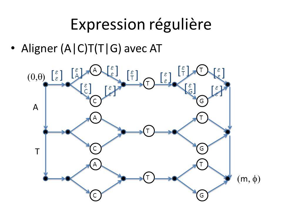 Expression régulière A C T T G A C T T G A C T T G A T [] A [] C [] T ][ T ][ G ][ [] [] [] [] [] Aligner (A|C)T(T|G) avec AT m