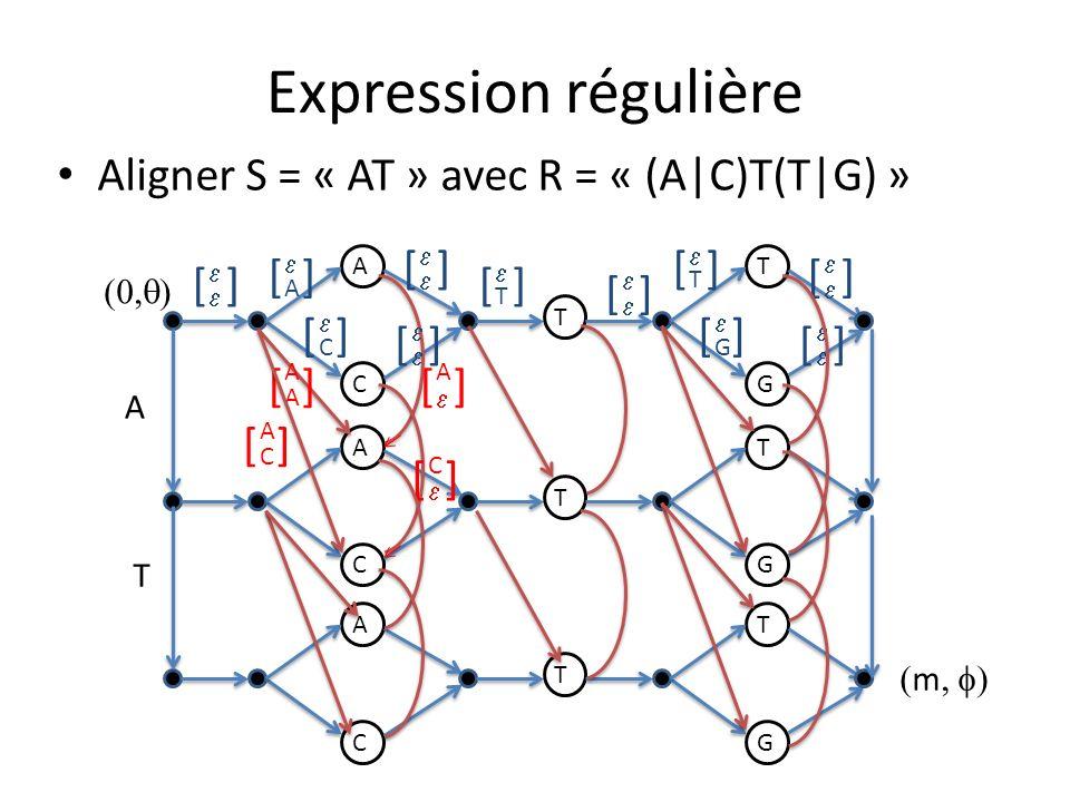 Expression régulière Aligner S = « AT » avec R = « (A|C)T(T|G) » A C T T G A C T T G A C T T G A T A A [] A [] C A [] C [] [] A [] C [] T ][ T ][ G ][
