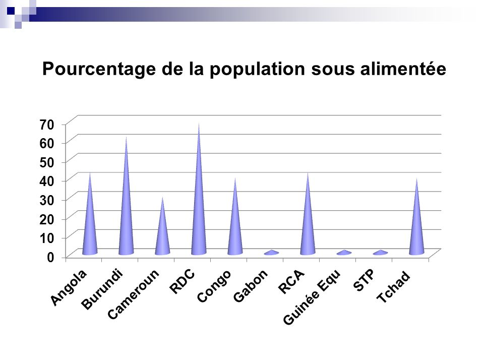 Proportion en % de la population travaillant dans le secteur agricole