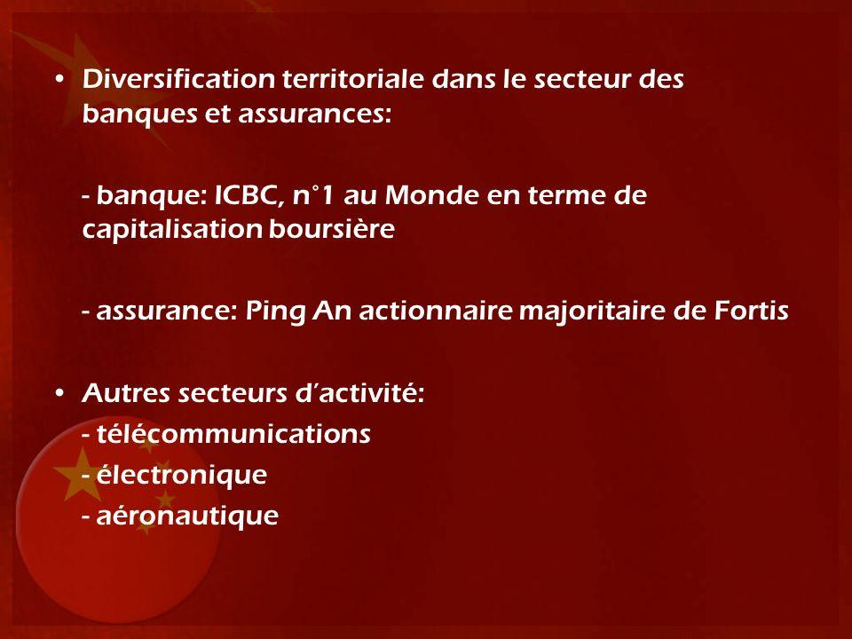 Diversification territoriale dans le secteur des banques et assurances: - banque: ICBC, n°1 au Monde en terme de capitalisation boursière - assurance:
