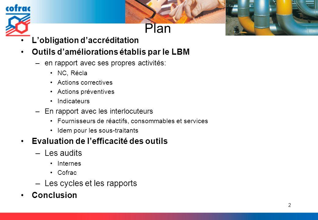 Plan Lobligation daccréditation Outils daméliorations établis par le LBM –en rapport avec ses propres activités: NC, Récla Actions correctives Actions