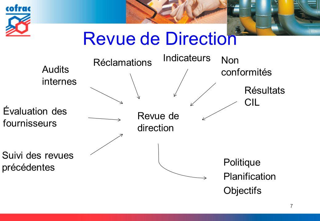 Revue de Direction Évaluation des fournisseurs 7 Audits internes Non conformités Réclamations Indicateurs Résultats CIL Suivi des revues précédentes R