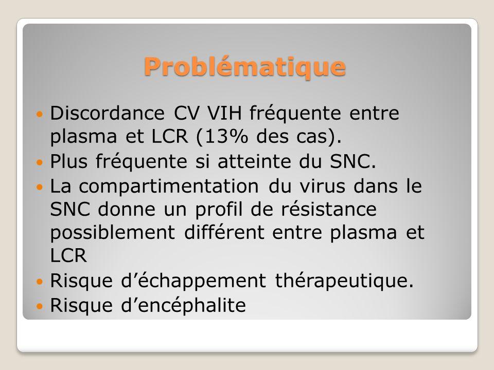 Problématique Discordance CV VIH fréquente entre plasma et LCR (13% des cas).