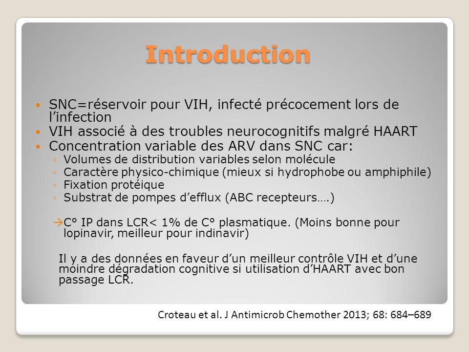 Introduction SNC=réservoir pour VIH, infecté précocement lors de linfection VIH associé à des troubles neurocognitifs malgré HAART Concentration variable des ARV dans SNC car: Volumes de distribution variables selon molécule Caractère physico-chimique (mieux si hydrophobe ou amphiphile) Fixation protéique Substrat de pompes defflux (ABC recepteurs….) C° IP dans LCR< 1% de C° plasmatique.